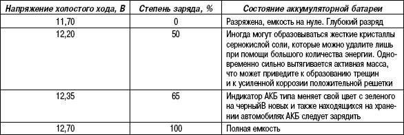Таблица 7.1. Определение степени заряда АКБ
