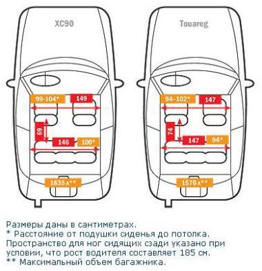 Тест драйв автомобилей:Volkswagen Touareg, Volvo XC90
