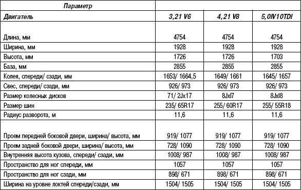 Таблица 1.1. Габариты автомобиля