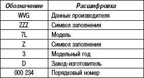 Таблица 1.2. Расшифровка идентификационного номера автомобиля