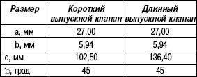 Размеры выпускных клапанов