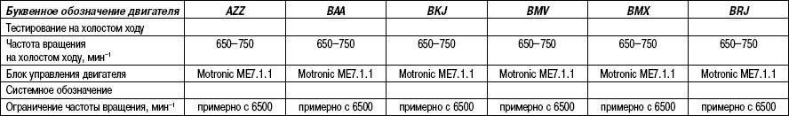 Технические характеристики системы впрыска бензиновых двигателей