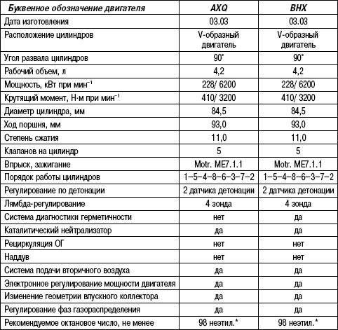 Таблица 2.2. Технические характеристики (бензиновые двигатели 4,2 L)