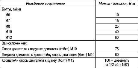 Таблица 2.3. Моменты затяжки крепления силового агрегата (бензиновые двигатели 3,2 L)