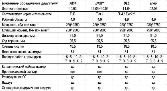 Таблица 2.4. Технические характеристики (дизельные двигатели 5,0 L)