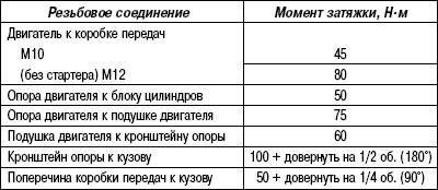 Таблица 2.5. Моменты затяжки крепления силового агрегата (дизельные двигатели 5,0 L)