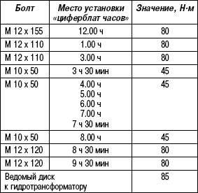 Таблица 3.3. Моменты затяжки