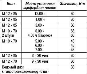 Таблица 3.6. Моменты затяжки (V6 TDI)