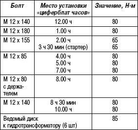 Таблица 3.7. Моменты затяжки (V10 TDI)