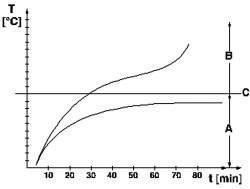 Изменение температуры шины при скорости 180 км/ч