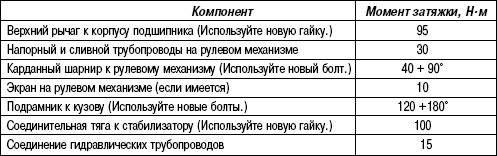Таблица 4.8. Моменты затяжки резьбовых соединений