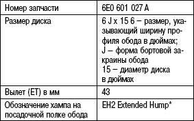 Таблица 4.1. Идентификация параметров диска