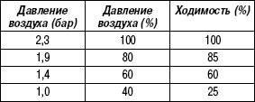 Таблица 4.2. Предписанное серийное давление воздуха в зависимости от степени загрузки при холодных шинах