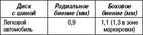 Таблица 4.3. Допуски радиального и бокового биения дисков с шинами