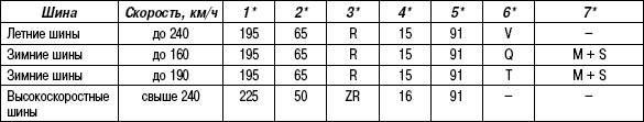 Таблица 4.5. Пояснение размера шин