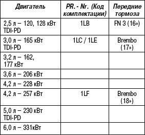 Таблица 6.1. Передние тормоза