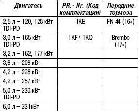 Таблица 6.2. Задние тормоза (дисковые тормоза)