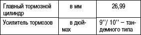 Таблица 6.3. Главный тормозной цилиндр и усилитель тормозов
